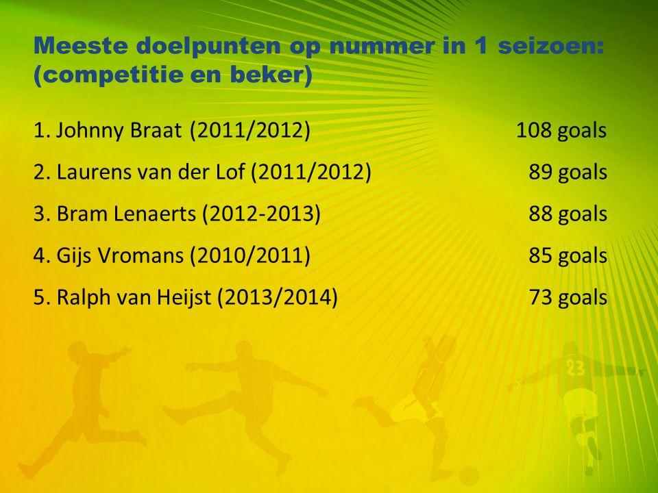 Meeste doelpunten op nummer in 1 seizoen: (competitie en beker) 1. Johnny Braat(2011/2012) 108 goals 2. Laurens van der Lof (2011/2012) 89 goals 3. Br