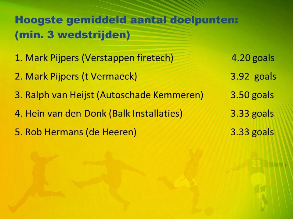 Hoogste gemiddeld aantal doelpunten: (min. 3 wedstrijden) 1. Mark Pijpers (Verstappen firetech) 4.20 goals 2. Mark Pijpers (t Vermaeck) 3.92 goals 3.