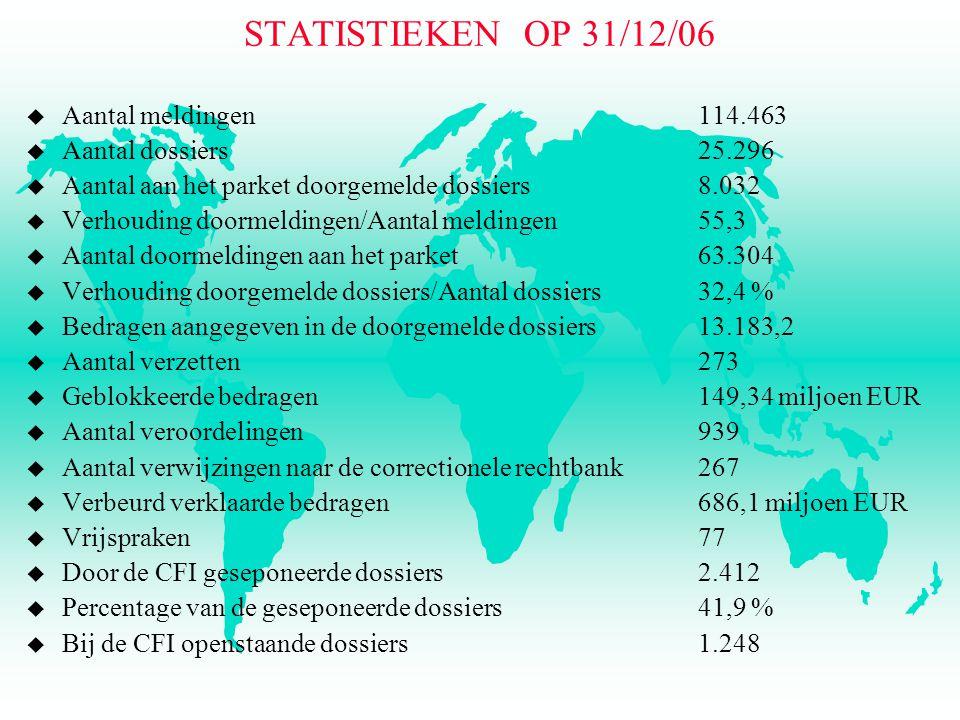 STATISTIEKEN OP 31/12/06 u Aantal meldingen 114.463 u Aantal dossiers25.296 u Aantal aan het parket doorgemelde dossiers 8.032 u Verhouding doormeldingen/Aantal meldingen 55,3 u Aantal doormeldingen aan het parket 63.304 u Verhouding doorgemelde dossiers/Aantal dossiers 32,4 % u Bedragen aangegeven in de doorgemelde dossiers 13.183,2 u Aantal verzetten 273 u Geblokkeerde bedragen 149,34 miljoen EUR u Aantal veroordelingen939 u Aantal verwijzingen naar de correctionele rechtbank267 u Verbeurd verklaarde bedragen686,1 miljoen EUR u Vrijspraken77 u Door de CFI geseponeerde dossiers2.412 u Percentage van de geseponeerde dossiers 41,9 % u Bij de CFI openstaande dossiers1.248