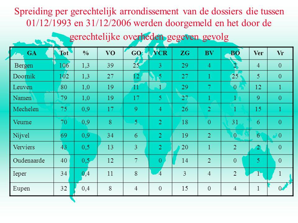 Spreiding per gerechtelijk arrondissement van de dossiers die tussen 01/12/1993 en 31/12/2006 werden doorgemeld en het door de gerechtelijke overheden gegeven gevolg GATot%VOGOVCRZGBVBOVerVr Bergen1061,339253294240 Doornik1021,3271252712550 Leuven801,0191112970121 Namen791,019175271190 Mechelen750,917942621151 Veurne700,98521803160 Nijvel690,93462192060 Verviers430,51332201220 Oudenaarde400,51270142050 Ieper340,4118434211 Eupen320,4840150410