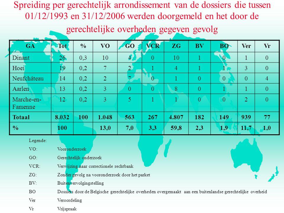 Spreiding per gerechtelijk arrondissement van de dossiers die tussen 01/12/1993 en 31/12/2006 werden doorgemeld en het door de gerechtelijke overheden gegeven gevolg GATot%VOGOVCRZGBVBOVerVr Dinant260,31040 1010 Hoei190,272141130 Neufchâteau140,227010004 Aarlen130,230080110 Marche-en- Famenne 120,235110020 Totaal8.0321001.0485632674.80718214993977 %10013,07,03,359,82,31,911,71,0 Legende: VO:Vooronderzoek GO:Gerechtelijk onderzoek VCR: Verwijzing naar correctionele rechtbank ZG: Zonder gevolg na vooronderzoek door het parket BV: Buitenvervolgingstelling BODossiers door de Belgische gerechtelijke overheden overgemaakt aan een buitenlandse gerechtelijke overheid VerVeroordeling VrVrijspraak