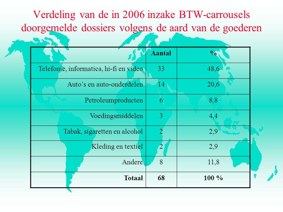 Verdeling van de in 2006 inzake BTW-carrousels doorgemelde dossiers volgens de aard van de goederen Aantal% Telefonie, informatica, hi-fi en video3348,6 Auto's en auto-onderdelen1420,6 Petroleumproducten68,8 Voedingsmiddelen34,4 Tabak, sigaretten en alcohol22,9 Kleding en textiel22,9 Andere811,8 Totaal68100 %