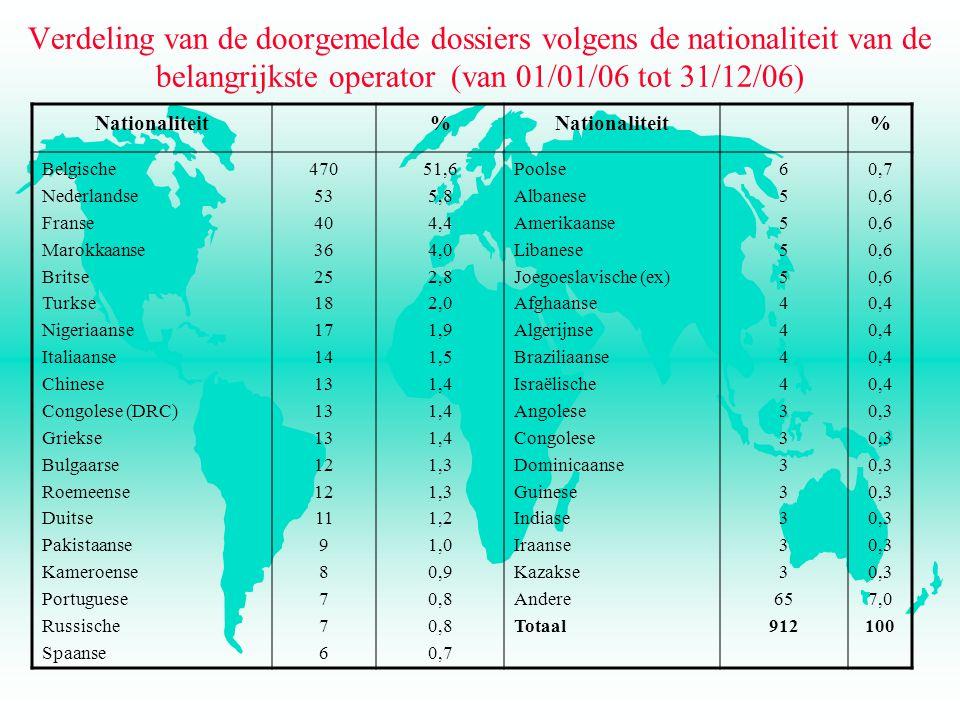 Verdeling van de doorgemelde dossiers volgens de nationaliteit van de belangrijkste operator (van 01/01/06 tot 31/12/06) Nationaliteit% % Belgische Nederlandse Franse Marokkaanse Britse Turkse Nigeriaanse Italiaanse Chinese Congolese (DRC) Griekse Bulgaarse Roemeense Duitse Pakistaanse Kameroense Portuguese Russische Spaanse 470 53 40 36 25 18 17 14 13 12 11 9 8 7 6 51,6 5,8 4,4 4,0 2,8 2,0 1,9 1,5 1,4 1,3 1,2 1,0 0,9 0,8 0,7 Poolse Albanese Amerikaanse Libanese Joegoeslavische (ex) Afghaanse Algerijnse Braziliaanse Israëlische Angolese Congolese Dominicaanse Guinese Indiase Iraanse Kazakse Andere Totaal 6 5 4 3 65 912 0,7 0,6 0,4 0,3 7,0 100