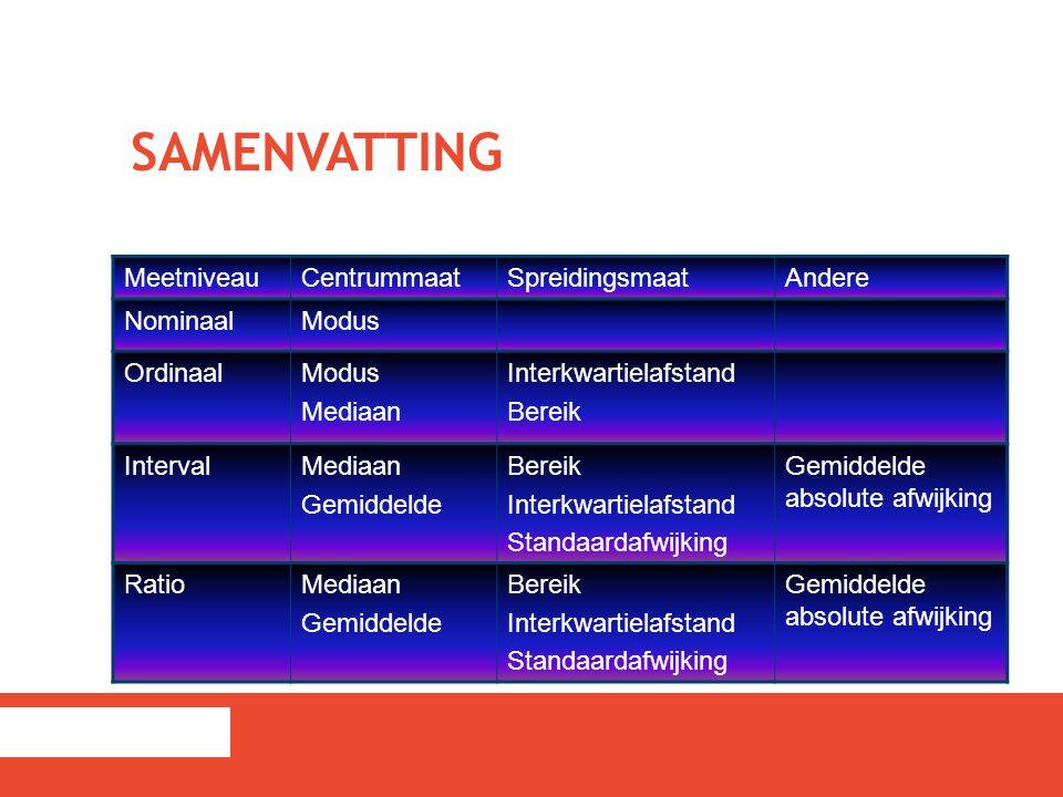 SAMENVATTING MeetniveauCentrummaatSpreidingsmaatAndere NominaalModus OrdinaalModus Mediaan Interkwartielafstand Bereik IntervalMediaan Gemiddelde Bere