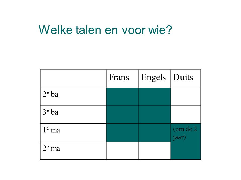 Welke talen en voor wie? FransEngelsDuits 2 e ba 3 e ba 1 e ma (om de 2 jaar) 2 e ma