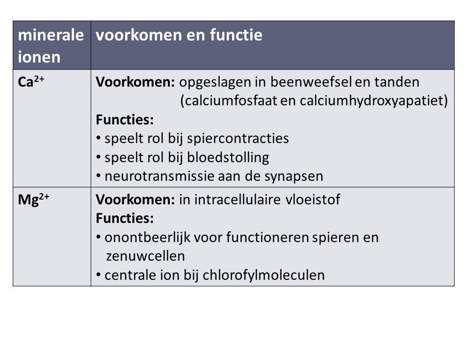 minerale ionen voorkomen en functie Ca 2+ Voorkomen: opgeslagen in beenweefsel en tanden (calciumfosfaat en calciumhydroxyapatiet) Functies: speelt rol bij spiercontracties speelt rol bij bloedstolling neurotransmissie aan de synapsen Mg 2+ Voorkomen: in intracellulaire vloeistof Functies: onontbeerlijk voor functioneren spieren en zenuwcellen centrale ion bij chlorofylmoleculen