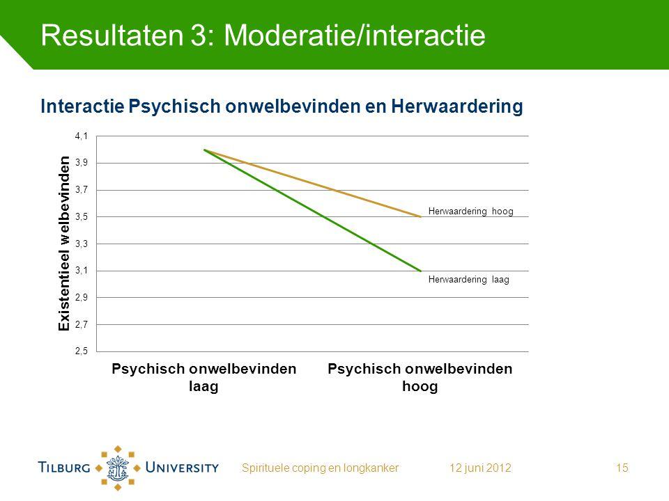Resultaten 3: Moderatie/interactie Spirituele coping en longkanker1512 juni 2012 Interactie Psychisch onwelbevinden en Herwaardering