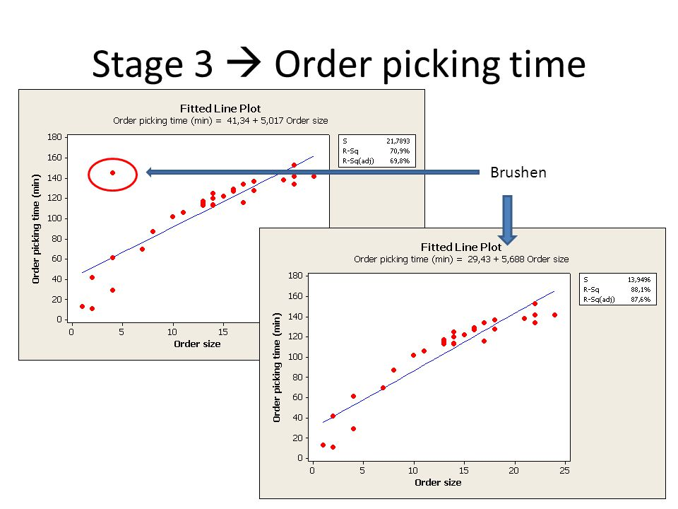 Stage 3  Order picking time Brushen