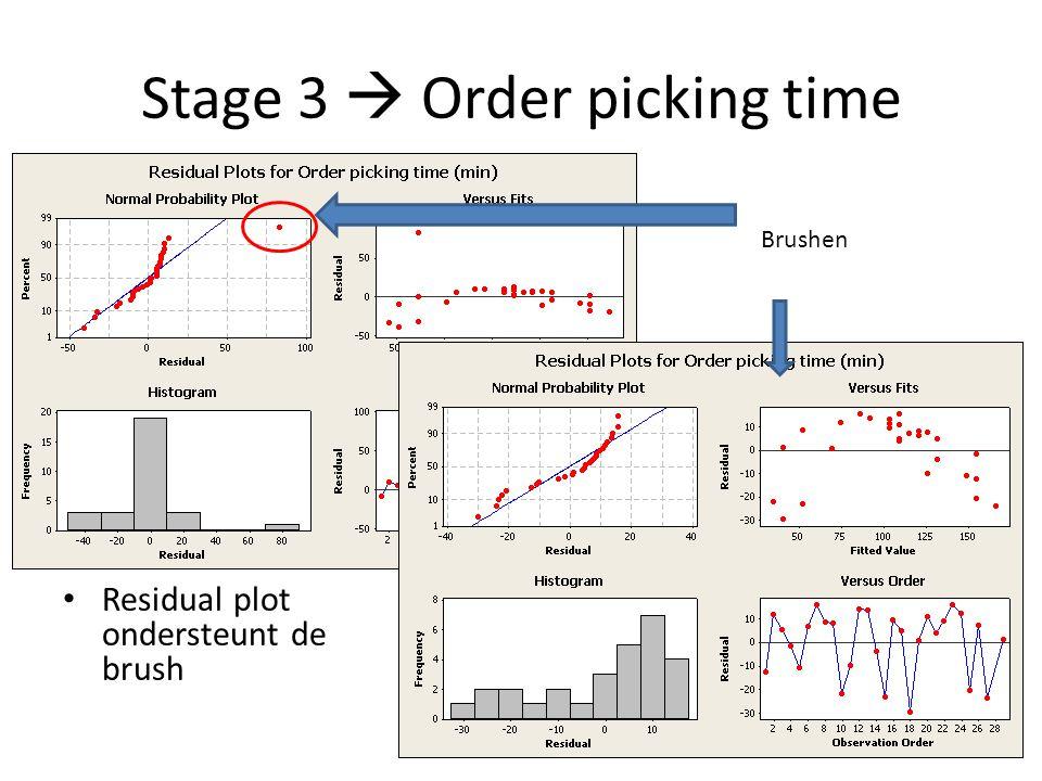 Stage 3  Order picking time Residual plot ondersteunt de brush Brushen