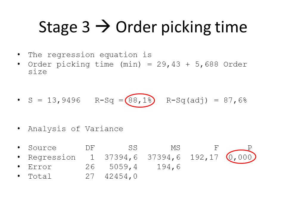 Stage 3  Order picking time The regression equation is Order picking time (min) = 29,43 + 5,688 Order size S = 13,9496 R-Sq = 88,1% R-Sq(adj) = 87,6% Analysis of Variance Source DF SS MS F P Regression 1 37394,6 37394,6 192,17 0,000 Error 26 5059,4 194,6 Total 27 42454,0
