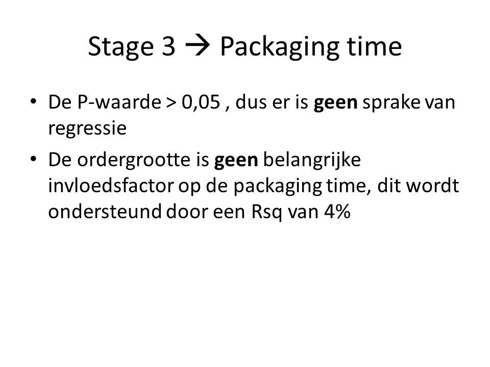 Stage 3  Packaging time De P-waarde > 0,05, dus er is geen sprake van regressie De ordergrootte is geen belangrijke invloedsfactor op de packaging ti