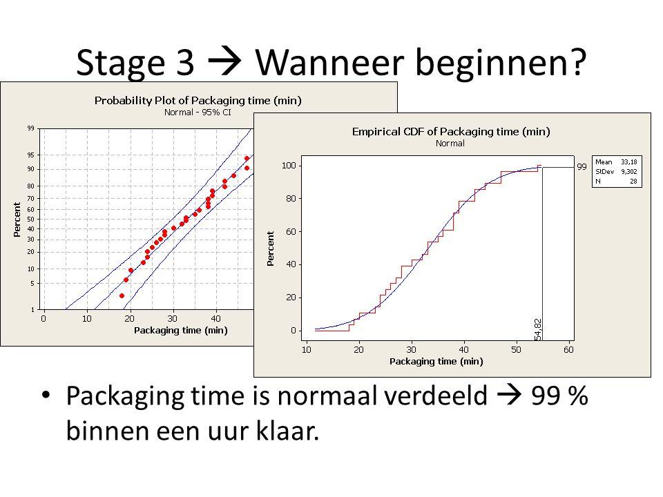 Stage 3  Wanneer beginnen? Packaging time is normaal verdeeld  99 % binnen een uur klaar.