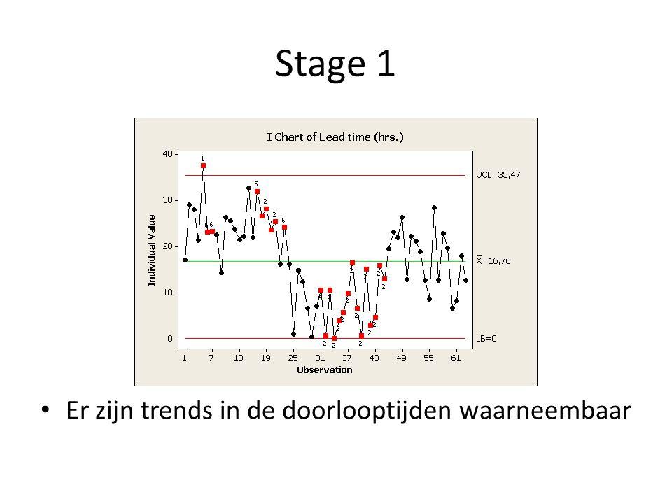 Stage 1 Er zijn trends in de doorlooptijden waarneembaar