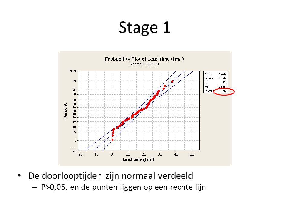 Stage 1 De doorlooptijden zijn normaal verdeeld – P>0,05, en de punten liggen op een rechte lijn