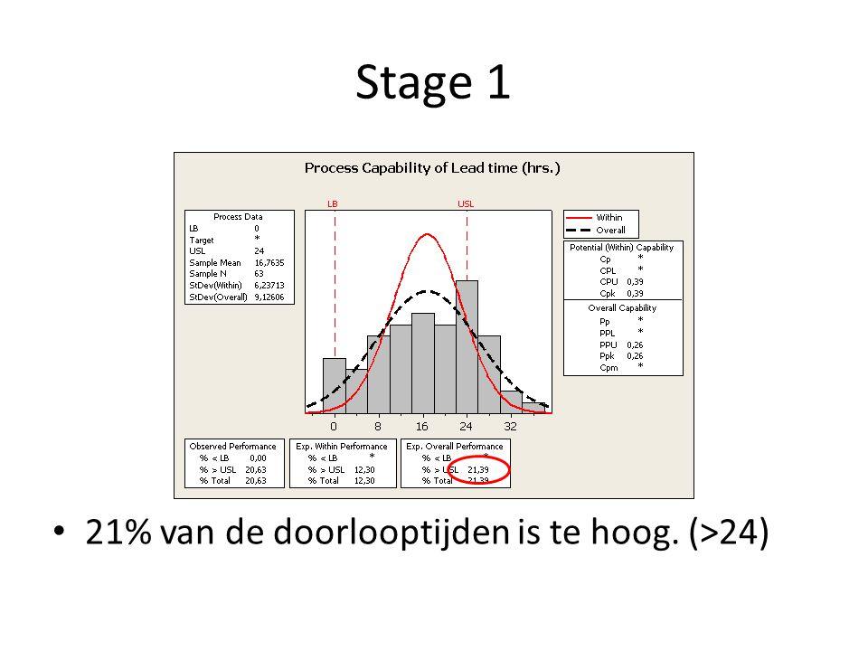 Stage 1 21% is te laat De regelkaart geeft drie groepen van data.