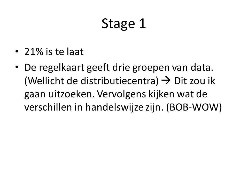 Stage 1 21% is te laat De regelkaart geeft drie groepen van data. (Wellicht de distributiecentra)  Dit zou ik gaan uitzoeken. Vervolgens kijken wat d
