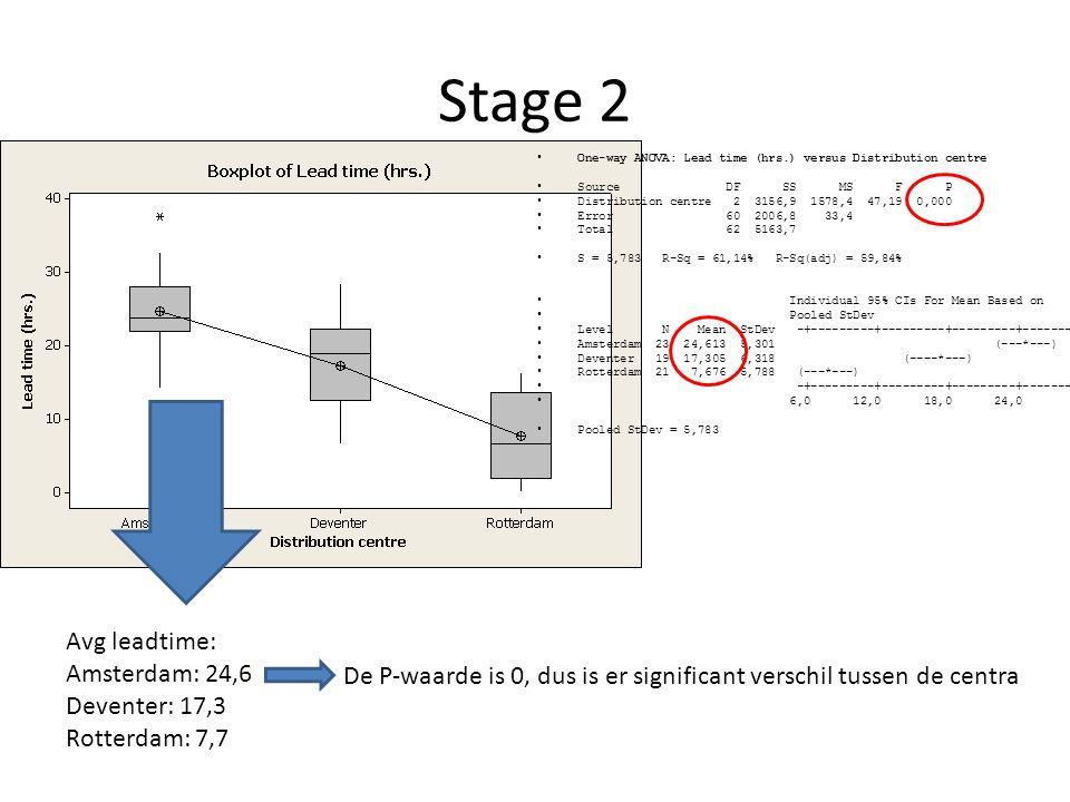 Stage 3  Packaging time De P-waarde > 0,05, dus er is geen sprake van regressie De ordergrootte is geen belangrijke invloedsfactor op de packaging time, dit wordt ondersteund door een Rsq van 4%