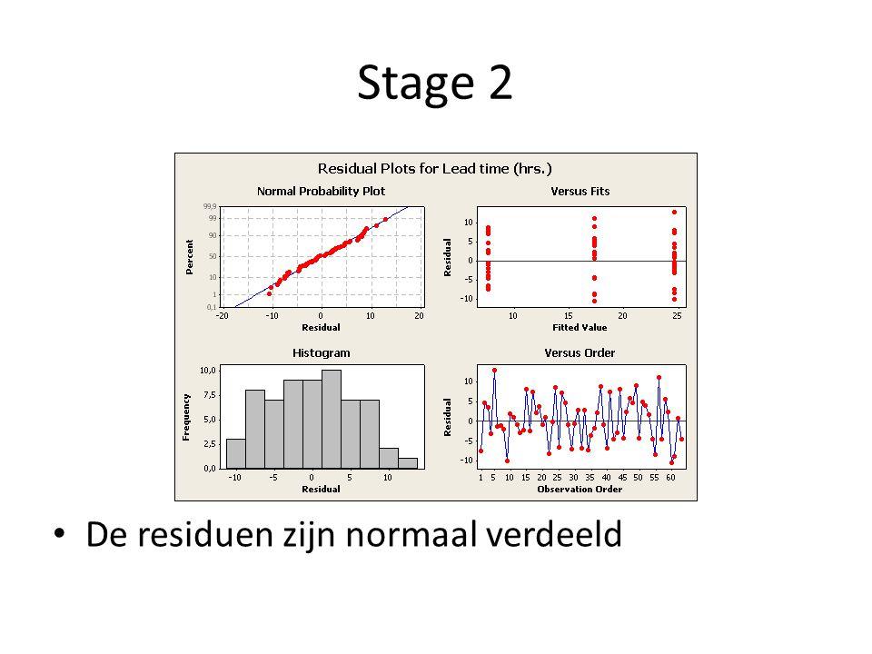 Stage 2 P>0,05 dus zijn de varianties gelijk