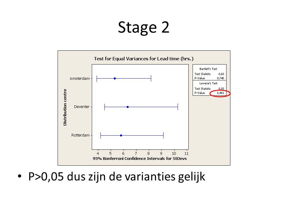 Stage 2 Er is voldoende bewijs dat er verschil zit tussen de distributiecentra Om het proces te verbeteren moet gekeken worden wat het verschil is tussen de centra, waarbij Rotterdam als voorbeeld kan dienen voor de rest