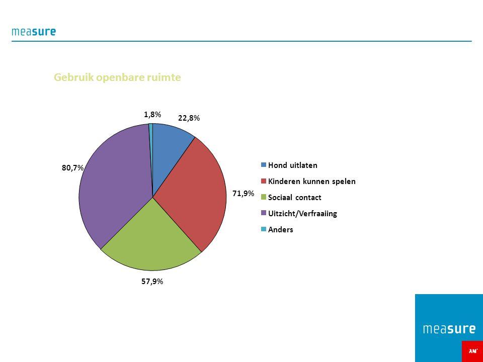 Gebruik openbare ruimte 22,8% 71,9% 57,9% 80,7% 1,8% Hond uitlaten Kinderen kunnen spelen Sociaal contact Uitzicht/Verfraaiing Anders