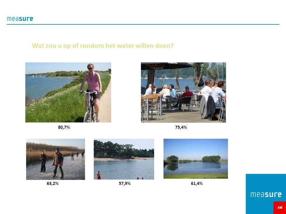 Wat zou u op of rondom het water willen doen? 80,7%75,4% 63,2%57,9%61,4%