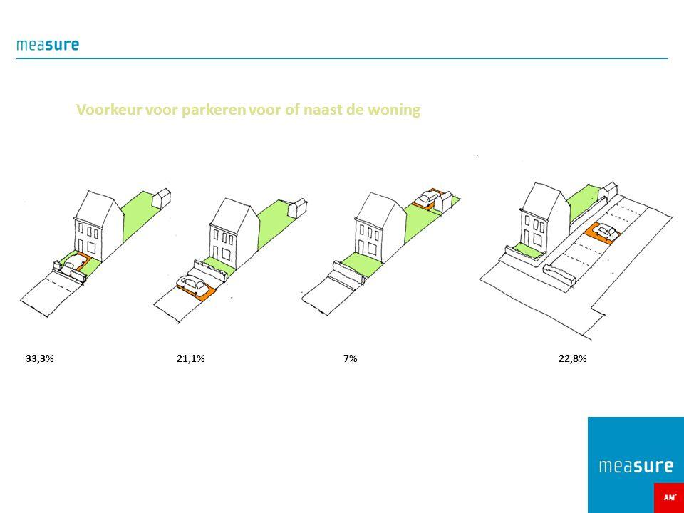 Voorkeur voor parkeren voor of naast de woning 33,3%7%21,1%22,8%