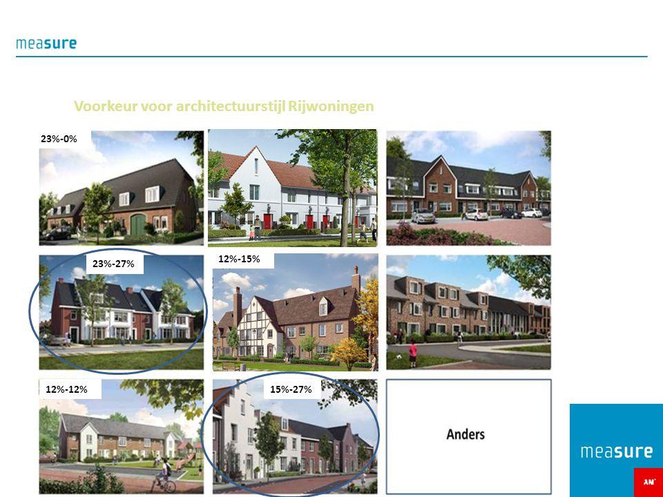 Voorkeur voor architectuurstijl Rijwoningen 23%-0% 12%-12% 23%-27% 15%-27% 12%-15%