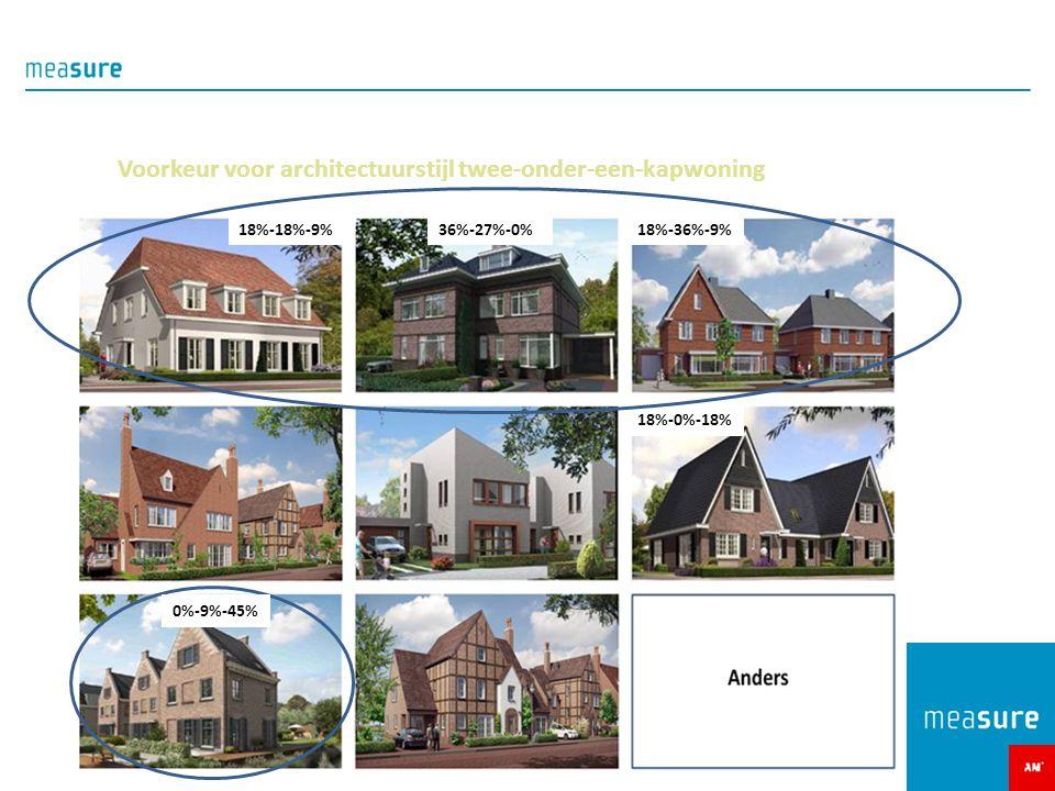 Voorkeur voor architectuurstijl twee-onder-een-kapwoning 18%-18%-9% 18%-0%-18% 36%-27%-0%18%-36%-9% 0%-9%-45%