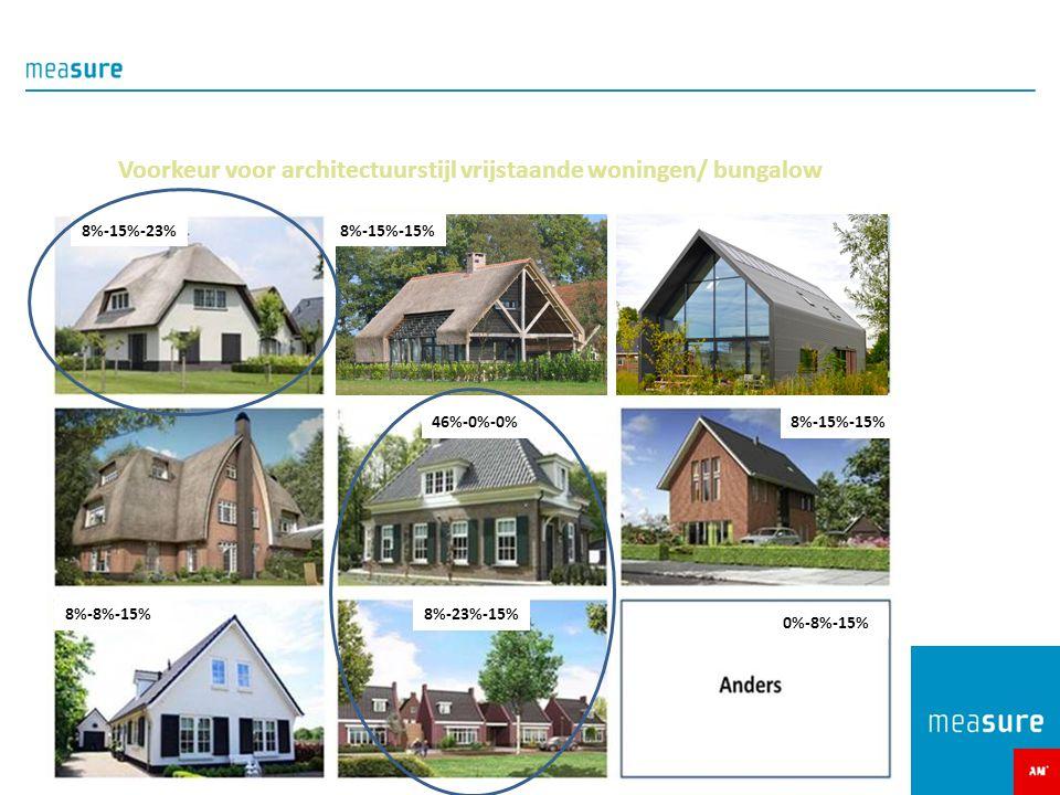 Voorkeur voor architectuurstijl vrijstaande woningen/ bungalow 8%-15%-23% 46%-0%-0% 8%-15%-15% 0%-8%-15% 8%-23%-15%8%-8%-15%