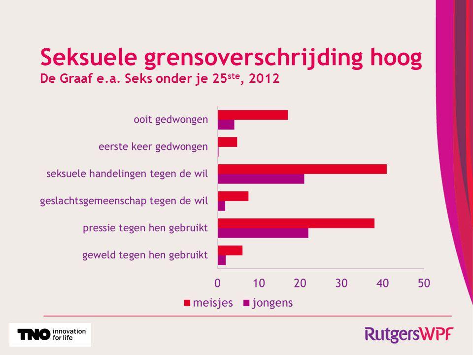 Seksuele grensoverschrijding hoog De Graaf e.a. Seks onder je 25 ste, 2012