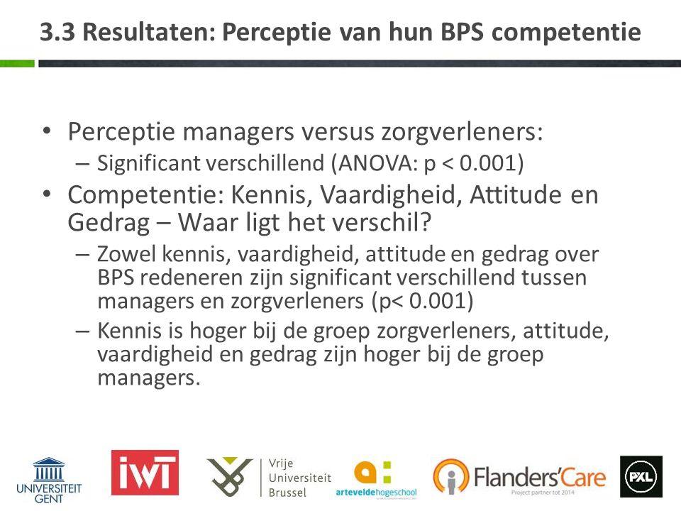 Perceptie managers versus zorgverleners: – Significant verschillend (ANOVA: p < 0.001) Competentie: Kennis, Vaardigheid, Attitude en Gedrag – Waar ligt het verschil.