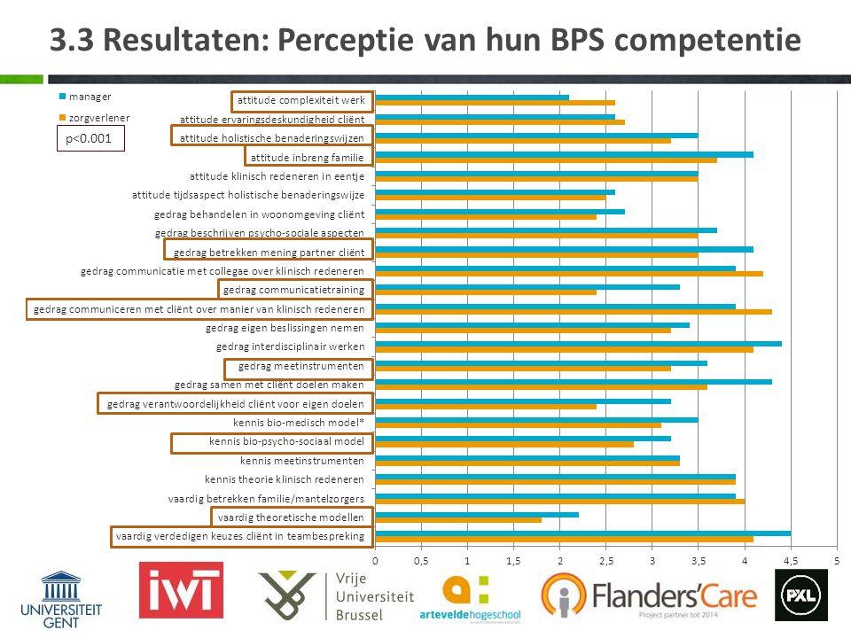 3.3 Resultaten: Perceptie van hun BPS competentie p<0.001