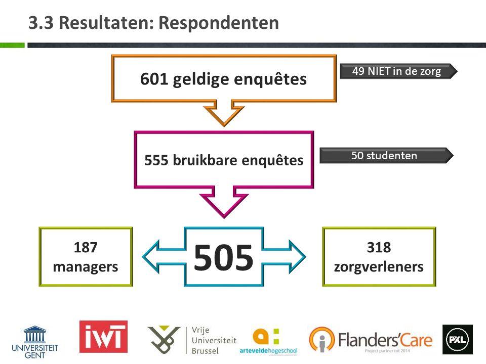 3.3 Resultaten: Respondenten 601 geldige enquêtes 555 bruikbare enquêtes 505 50 studenten 49 NIET in de zorg 187 managers 318 zorgverleners
