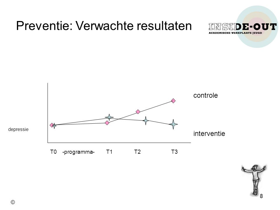 Preventie: Verwachte resultaten T0 -programma- T1 T2 T3 depressie controle interventie 8 ©