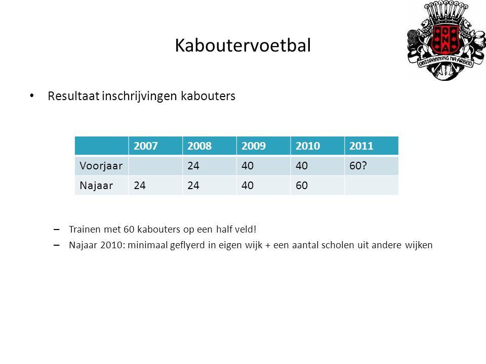 Kaboutervoetbal Resultaat inschrijvingen kabouters – Trainen met 60 kabouters op een half veld.