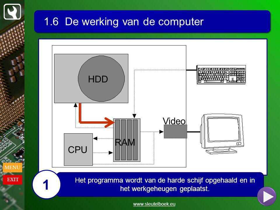 1.6 De werking van de computer www.sleutelboek.eu HDD CPU RAM Video Het programma wordt van de harde schijf opgehaald en in het werkgeheugen geplaatst.