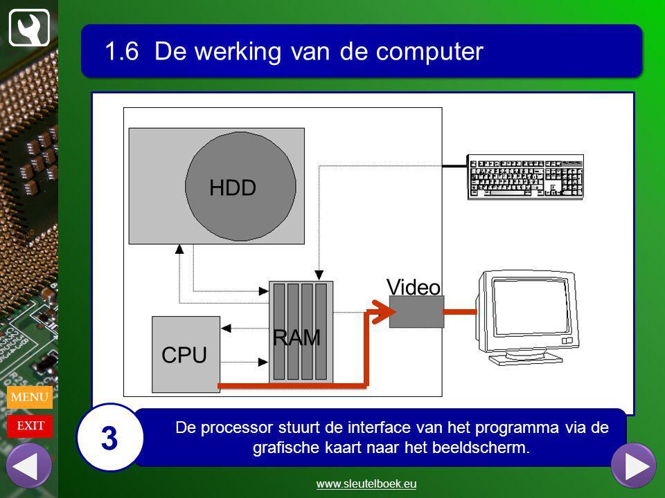 1.6 De werking van de computer www.sleutelboek.eu HDD CPU RAM Video De processor stuurt de interface van het programma via de grafische kaart naar het beeldscherm.