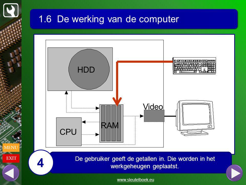 1.6 De werking van de computer www.sleutelboek.eu HDD CPU RAM Video De gebruiker geeft de getallen in.