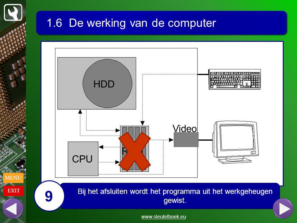 1.6 De werking van de computer www.sleutelboek.eu HDD CPU RAM Video Bij het afsluiten wordt het programma uit het werkgeheugen gewist.