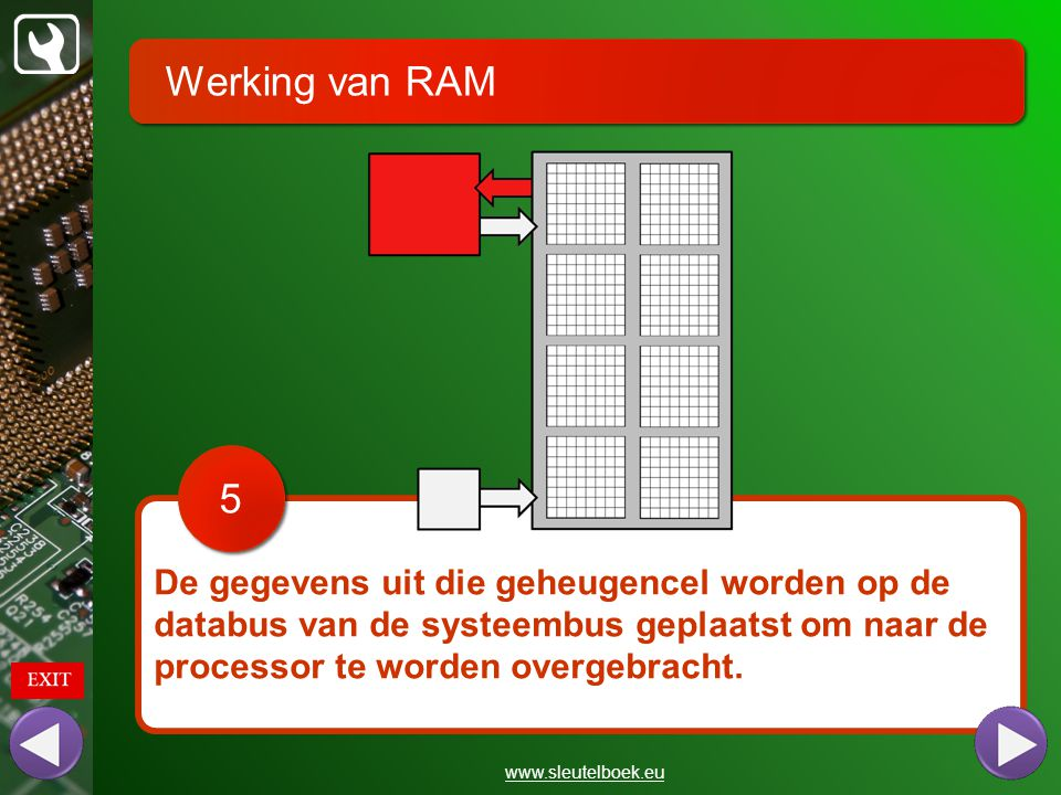 Werking van RAM www.sleutelboek.eu De gegevens uit die geheugencel worden op de databus van de systeembus geplaatst om naar de processor te worden ove