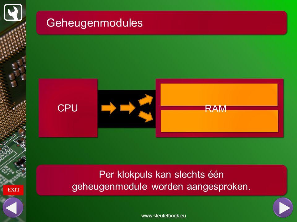Geheugenmodules www.sleutelboek.eu Indien twee modules tegelijk kunnen worden aangesproken, spreken we van dual channel geheugen CPU RAM Beide modules zelfde type en capaciteit 2 x 2 GB is efficiënter dan 1 x 4 GB