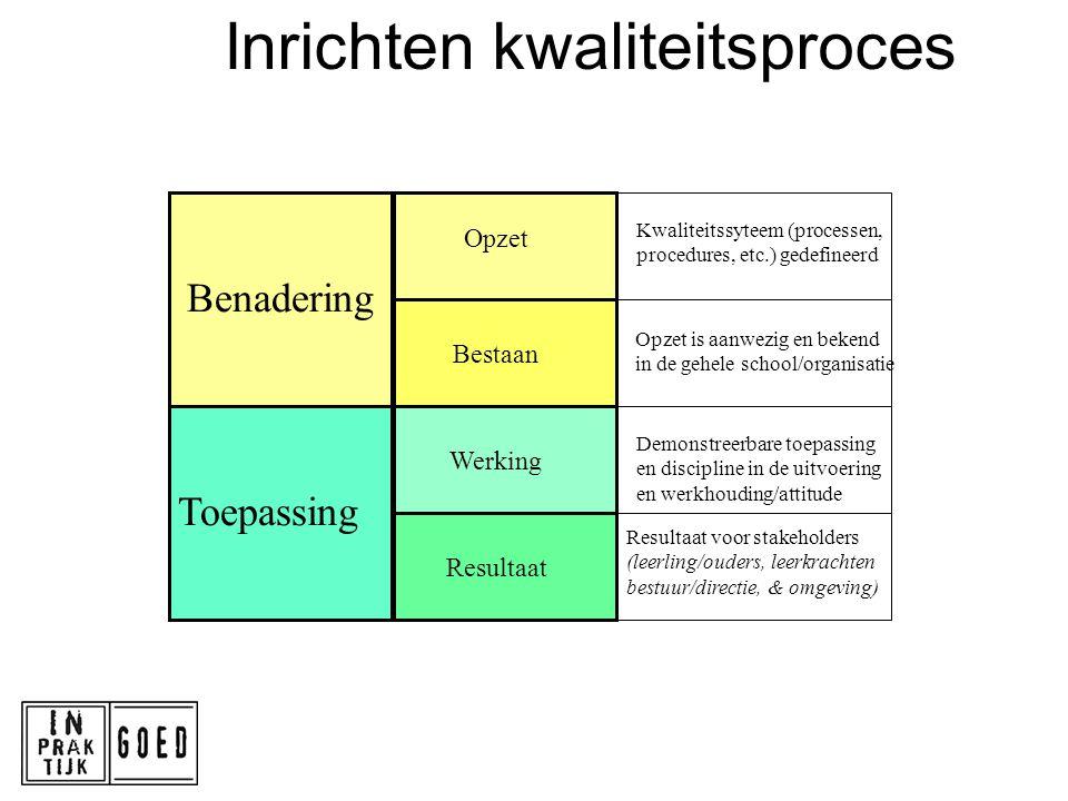 Inrichten kwaliteitsproces Benadering Toepassing Opzet Bestaan Werking Resultaat Kwaliteitssyteem (processen, procedures, etc.) gedefineerd Opzet is a