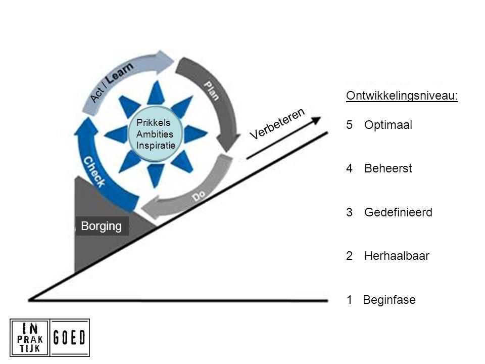 Ontwikkelingsniveau: 5Optimaal 4Beheerst 3Gedefinieerd 2Herhaalbaar 1 Beginfase Verbeteren Borging Prikkels Ambities Inspiratie Act /