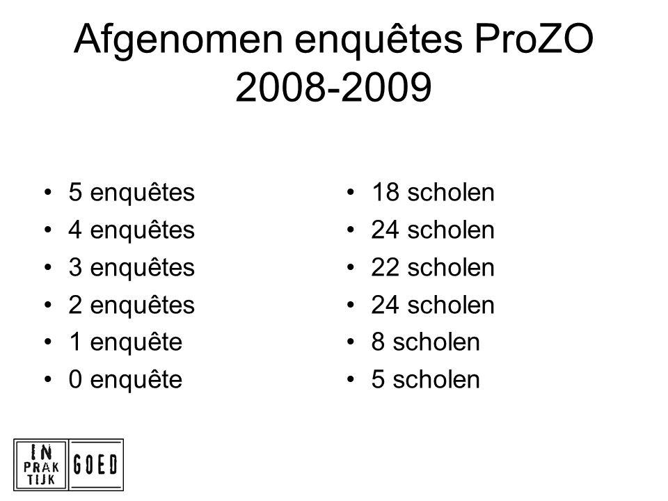 Afgenomen enquêtes ProZO 2008-2009 5 enquêtes 4 enquêtes 3 enquêtes 2 enquêtes 1 enquête 0 enquête 18 scholen 24 scholen 22 scholen 24 scholen 8 schol