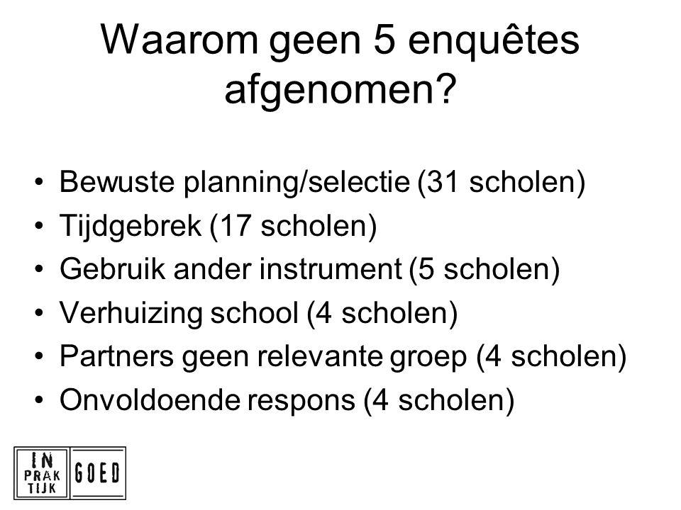 Waarom geen 5 enquêtes afgenomen? Bewuste planning/selectie (31 scholen) Tijdgebrek (17 scholen) Gebruik ander instrument (5 scholen) Verhuizing schoo