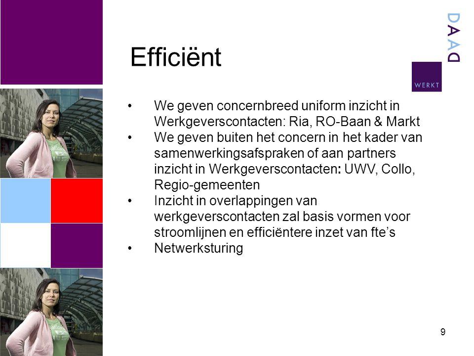 Efficiënt 9 We geven concernbreed uniform inzicht in Werkgeverscontacten: Ria, RO-Baan & Markt We geven buiten het concern in het kader van samenwerkingsafspraken of aan partners inzicht in Werkgeverscontacten: UWV, Collo, Regio-gemeenten Inzicht in overlappingen van werkgeverscontacten zal basis vormen voor stroomlijnen en efficiëntere inzet van fte's Netwerksturing