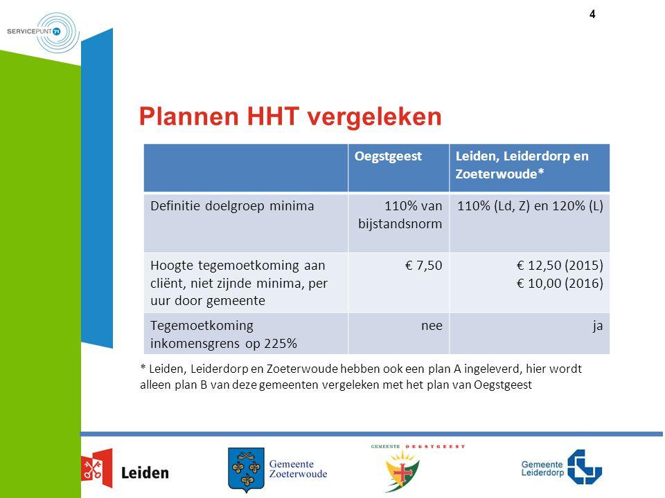 Plannen HHT vergeleken OegstgeestLeiden, Leiderdorp en Zoeterwoude* Definitie doelgroep minima110% van bijstandsnorm 110% (Ld, Z) en 120% (L) Hoogte t