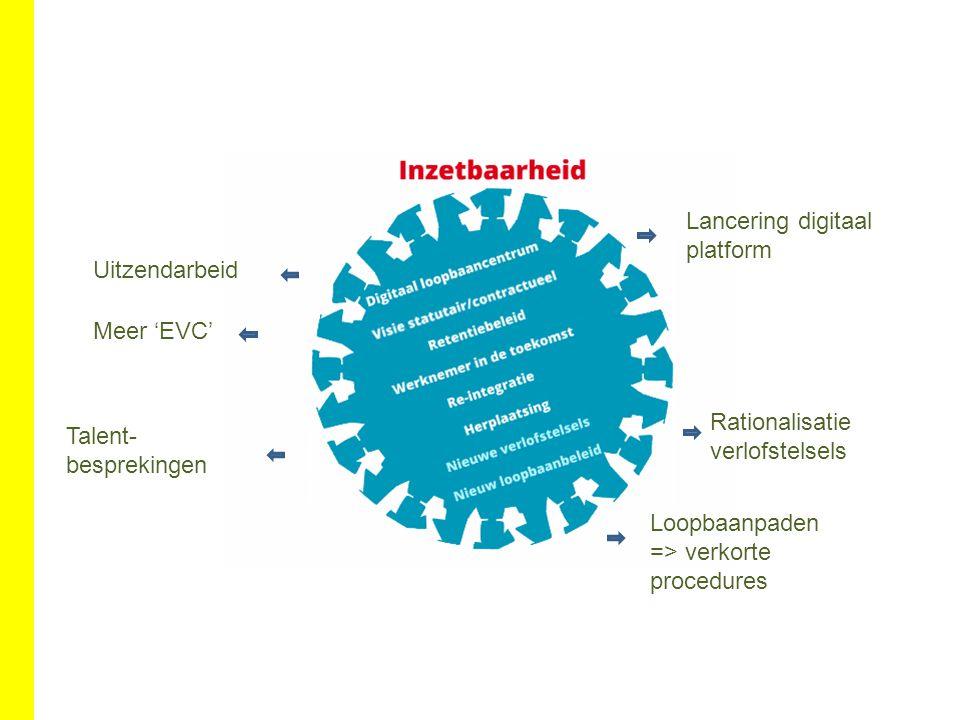 Loopbaanpaden => verkorte procedures Rationalisatie verlofstelsels Lancering digitaal platform Talent- besprekingen Meer 'EVC' Uitzendarbeid