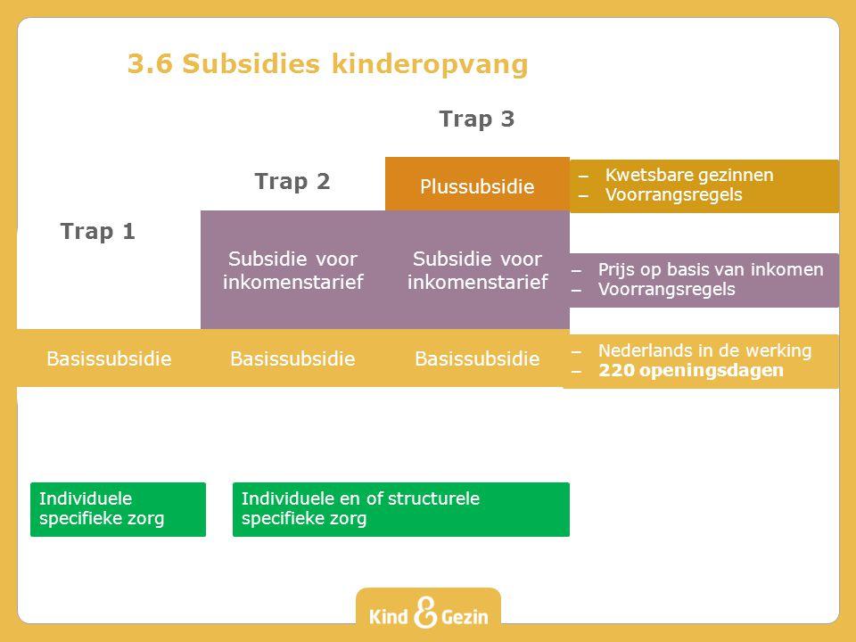 3.6 Subsidies kinderopvang Trap 3 Plussubsidie Subsidie voor inkomenstarief Basissubsidie Trap 1 1 Basissubsidie Trap 2 Subsidie voor inkomenstarief B