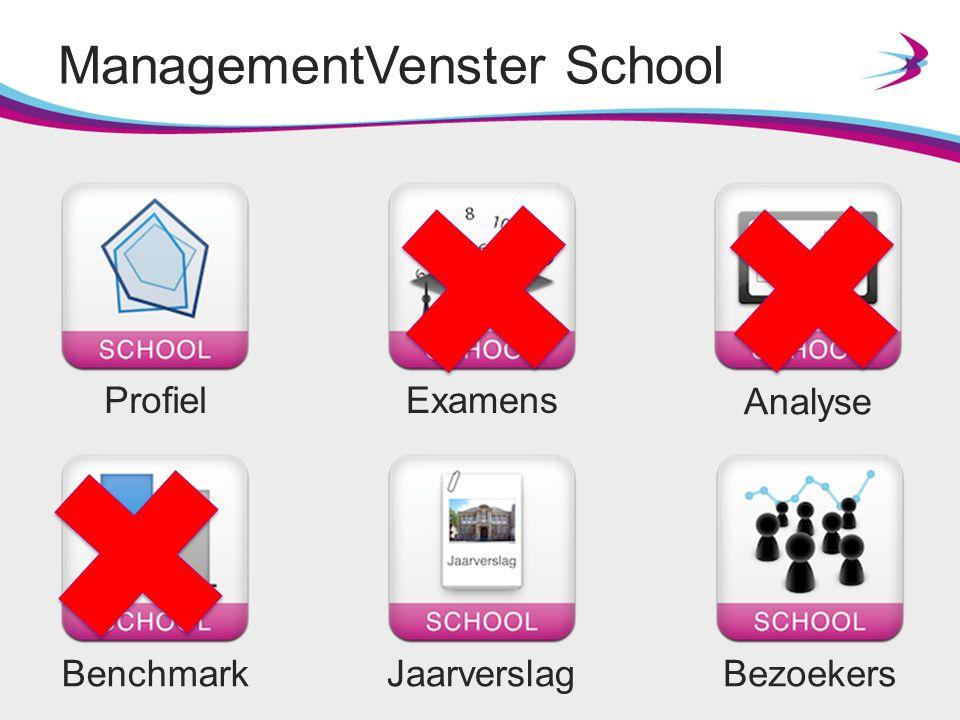 ManagementVenster School ProfielExamens Analyse BenchmarkJaarverslagBezoekers